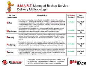 SMARTManagedBackupService
